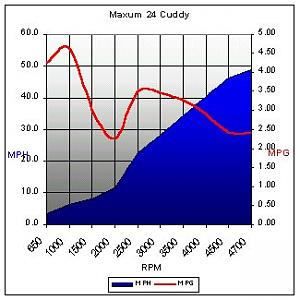 Click image for larger version  Name:Maxum2400 Fuel chart.jpg Views:13 Size:26.3 KB ID:1502