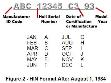 HIN After Aug 1, 1984